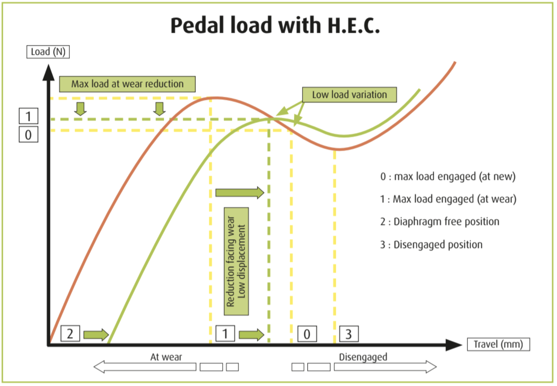 Pedal load with H.E.C.